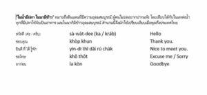 Thailand Sprache Schrift
