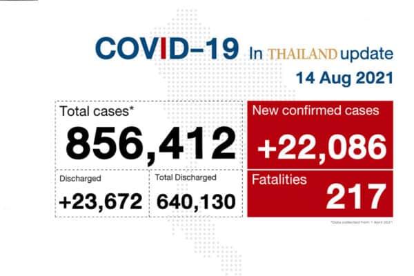Thailand Corona Neuinfektionen August 2021