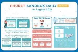 Aktuelle Zahlen zur Verbreitung von Covid-19 in Thailand, 17.08.2021