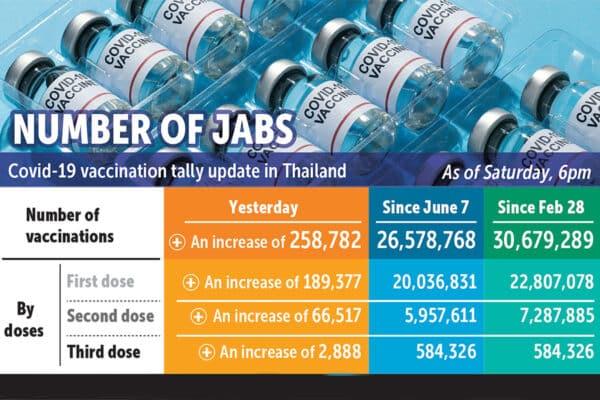 Übersicht über den aktuellen Stand der Impfungen in Thailand