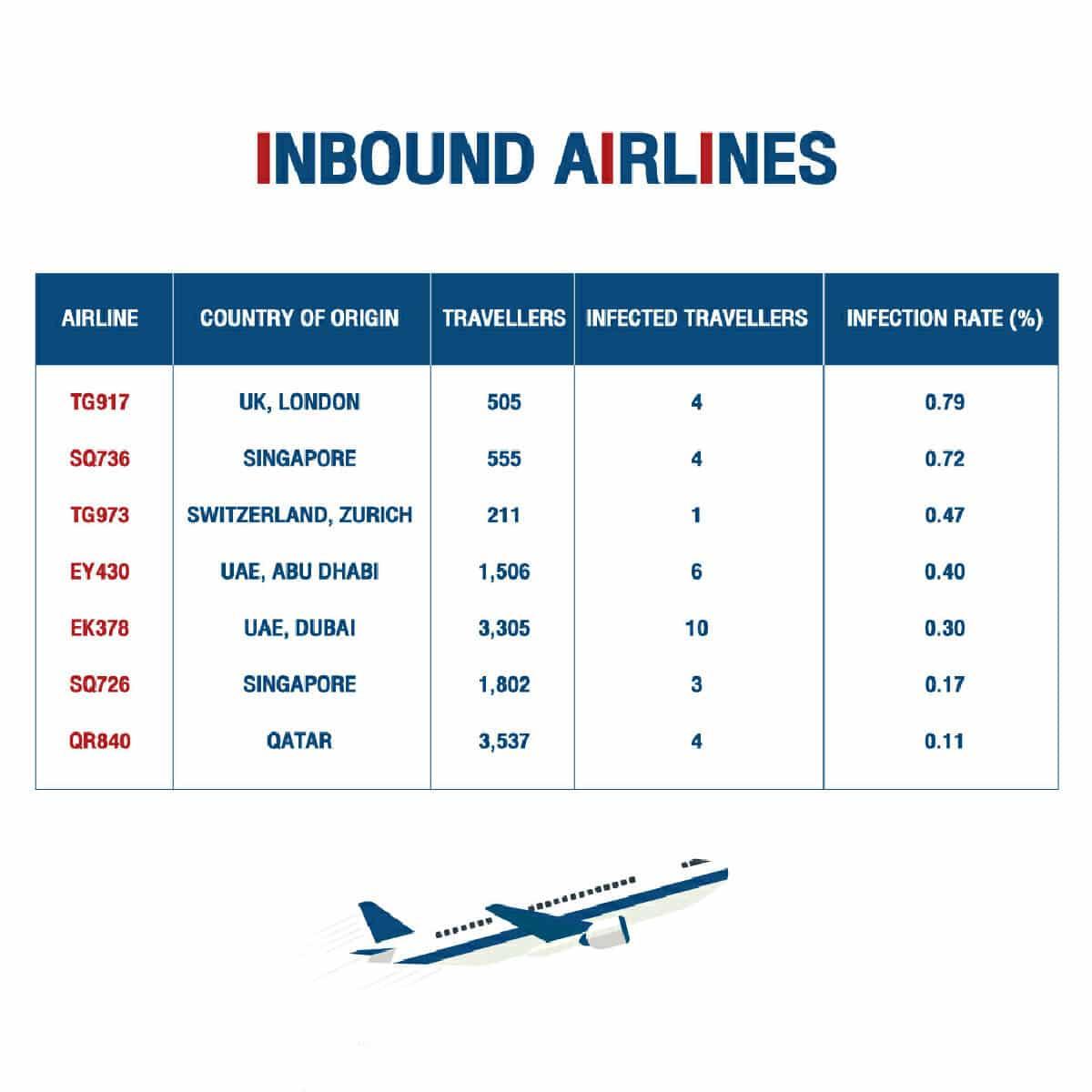 ankommende Fluggesellschaften