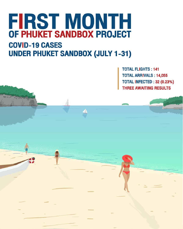 erster monat phuket sandbox resuemee