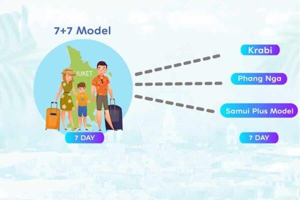 neuer Vorschlag für Lockerungen vom der thailaendischen Tourismusbehoerde